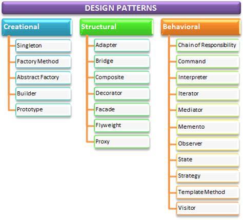 design pattern net framework yazılım tasarım 246 r 252 nt 252 leri archives kazım cesur