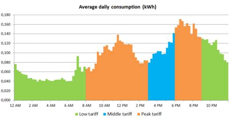 average daily electricity consumption time of use tariff gauthier dupont