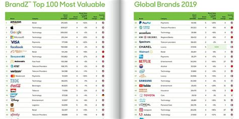 world s most valuable brands apple overtakes but now 9to5mac