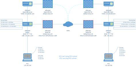visio vpn stencil routing site to site openvpn broken ping network