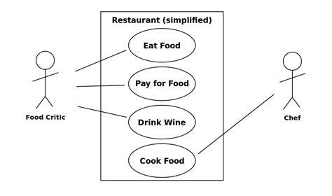 diagramme d exigence sysml logiciel file uml use diagram svg wikimedia commons