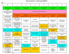 Curriculum Scope And Sequence Template by Ideas Scope And Sequence For Lessons K 6