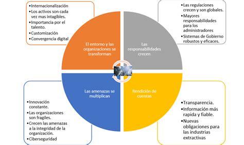 Modelo Curriculum Auditor Interno tercera l 237 nea de defensa auditor 237 a interna modelo de