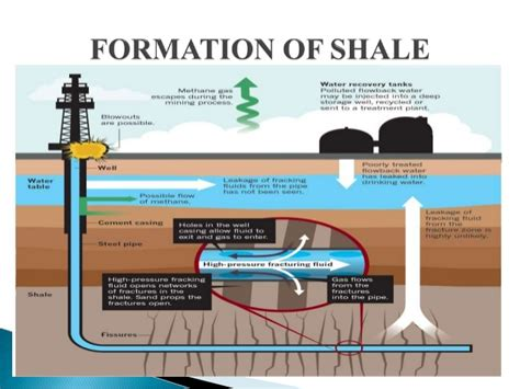 Shelf Gas by Past Present Future Of Shale Gas Ppt