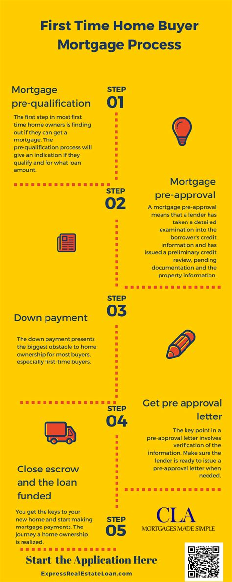 187 time homebuyer infographic