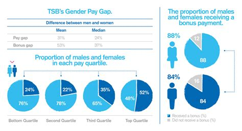 wage gender gap tsb s gender pay gap report 2017 article details tsb bank