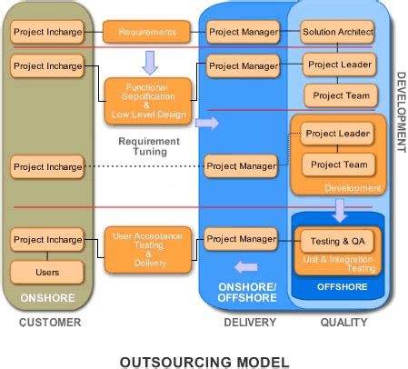 Mba Outsourcing busiuness process outsourcing mba