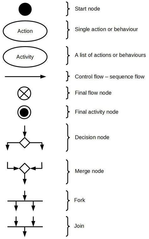 activity diagram maker activity diagram symbols jpg 818 215 1316 uml activity