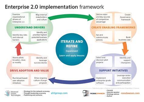 enterprise 2 0 framework how to implement enterprise 2 0