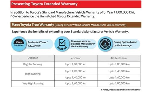 Toyota Extended Warranty Toyota To Offer 7 Years Of Extended Warranty Cardekho