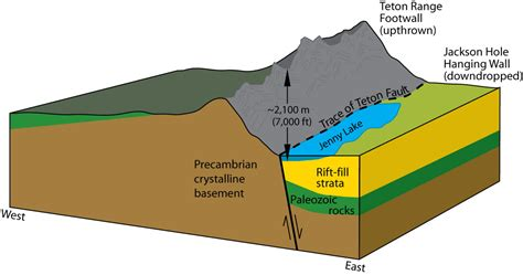 normal fault diagram pioneering revisited remembering the legends of climbing