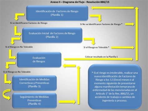 legislacin empleo domestico 2016 argentina nueva legislaci 243 n sobre ergonom 237 a en argentina ergonoticias