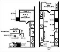 kitchen layout haccp haccp plan template retail foodservice haccp templates