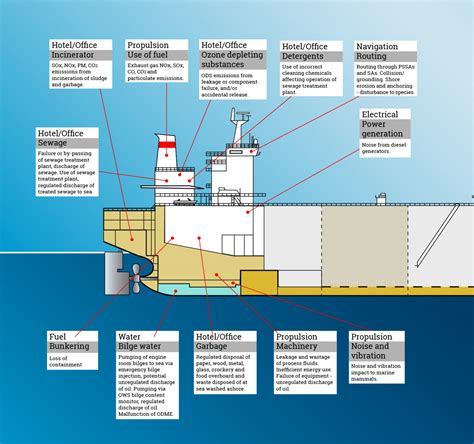 ship management environmental impact capital ship management corp