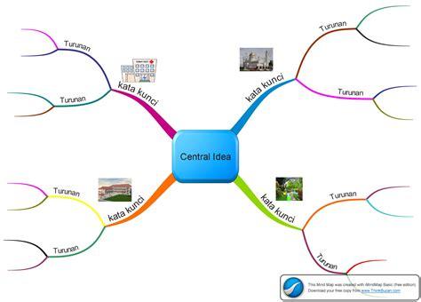 langkah2 membuat mind map belajar membuat mind map sesuai aturan
