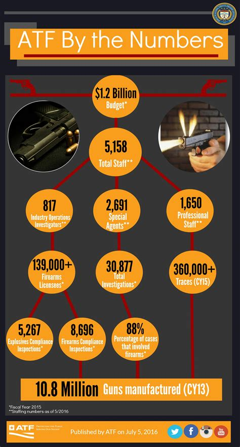 tobacco atf atf by the numbers bureau of tobacco firearms