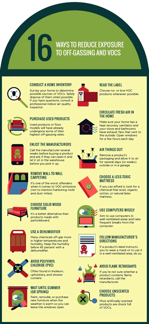 Remodel App 16 ways to reduce exposure to off gassing amp vocs infographic