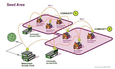 network pattern illustrator network diagram