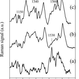 (a) raman spectra (600–1,600 cm−1 spectral region) of