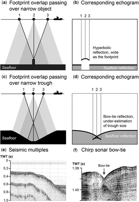Mapping submarine glacial landforms using acoustic methods