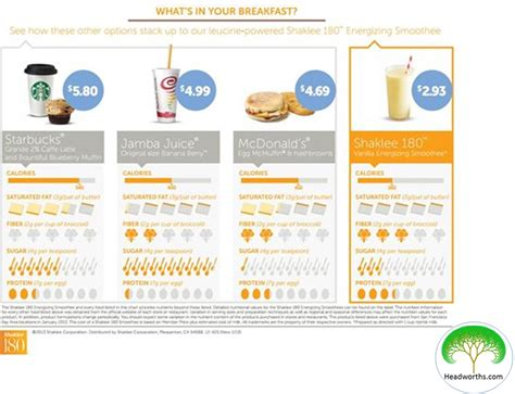 Whats In Their Breakfast by What S In Your Breakfast Healing