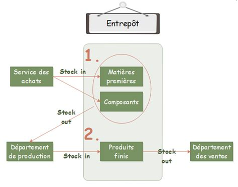 diagramme de flux de processus excel logigramme du processus de gestion des stocks