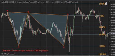 using xabcd pattern bearish xabcd 5 point w shape chart pattern indicator for