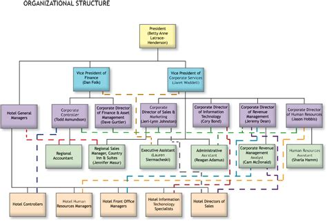 hotel organizational chart template operations manager hotel organizational chart pictures to