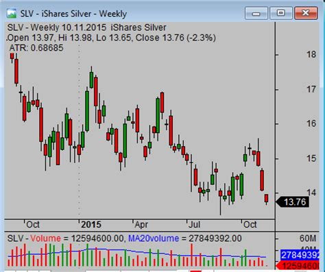 commodity etf stocks and groups simple stock trading