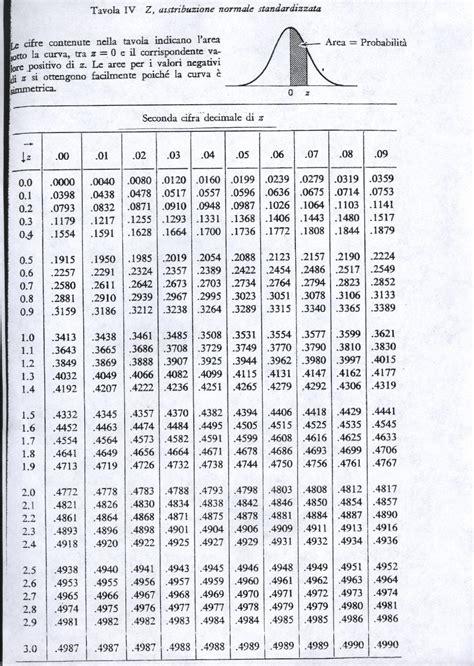 tavole statistiche tavole della distribuzione normale standard 28 images
