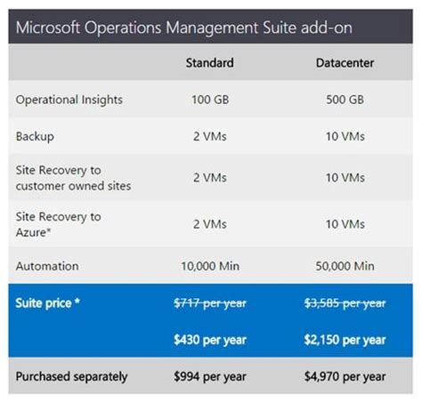 microsoft streamlines hybrid cloud operations with new