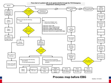 workflow emr emr workflow diagram periodic diagrams science