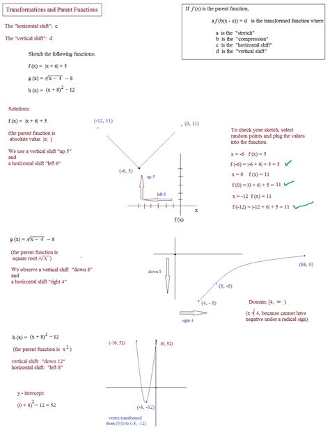 printable parent graphs linear parent functions math worksheets free linear best