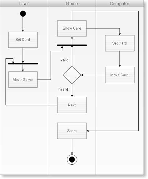 cara membuat use case diagram di rational rose warbrain design 12 catatan kuliah mbo diagram uml