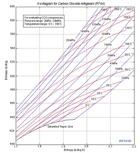 diagramme enthalpique co2 chapter 9 carbon dioxide r744 the new refrigerant