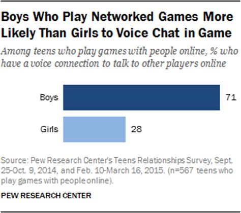 video games, teen boys and building social skills and