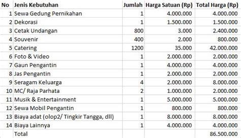 biaya membuat na nikah berikut perhitungan biaya pernikahan adat batak 5 bikin