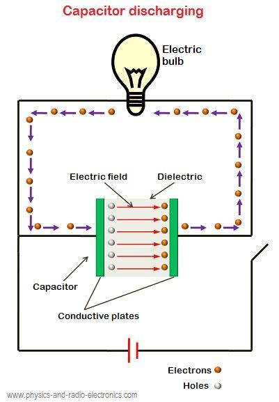 current flowing through a capacitor in an ac circuit is 17 best images about capacitors on circuit diagram distance and awesome
