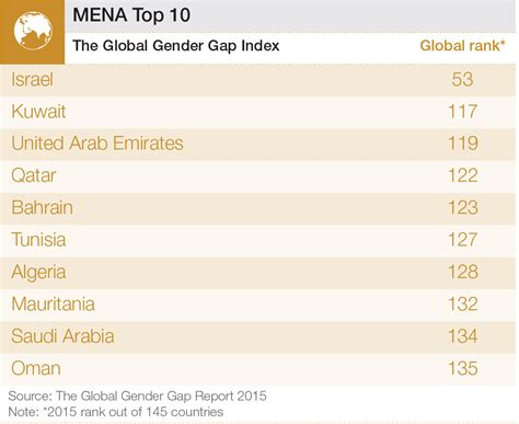 top 10 most gender equal countries in the middle east and