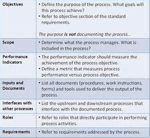 Process Documents Templates by Documenting Processes Exles Images