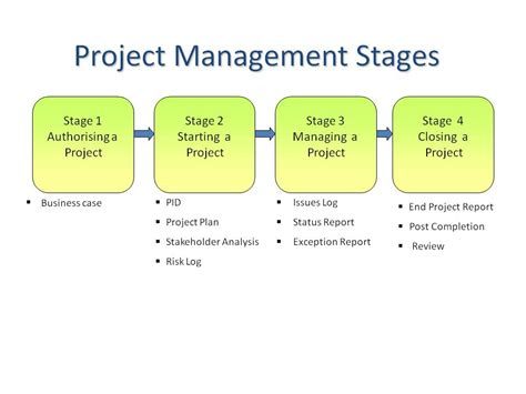 10 free tools for effective project management key steps to successful project management principles