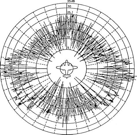 Radar Cross Section radar basics radar cross section