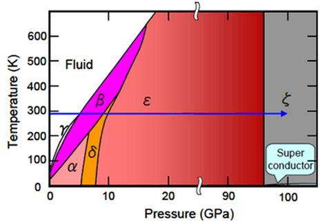 phase diagram for o2 why is the melting point of solid oxygen 219 degree celsius quora