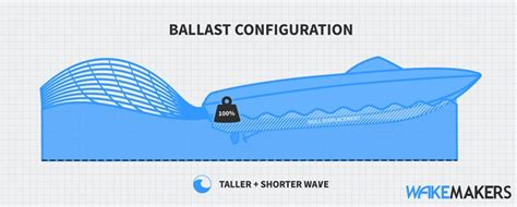 wake maker for boats resources ballast guide weighting your boat for wakesurfing