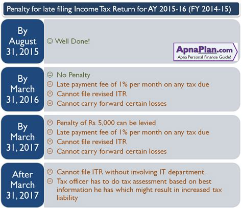 2015 income tax filing penalty for late filing income tax return for ay 2015 16