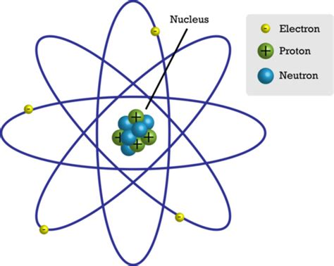 labelled diagram of an atom mikaela stem chemistry offers seat at periodic
