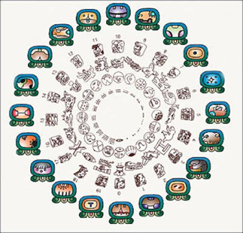 Calendario Calcular Nahual Los Comechingones Fin De La Era 13 Baktun 2012