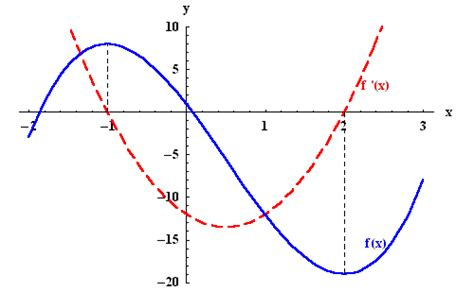 Drawing F X Graph by Monotonicity And The Sign Of The Derivative
