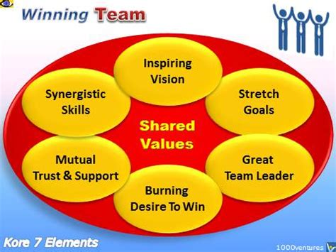 build how to create a phenomenal team for your service company books team teamwork team building