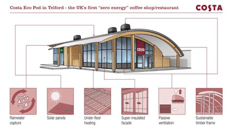 home design shop online uk costa brews up innovative new eco pod for telford